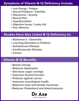 Vitamin-B12-Deficiency-Chart-716x916