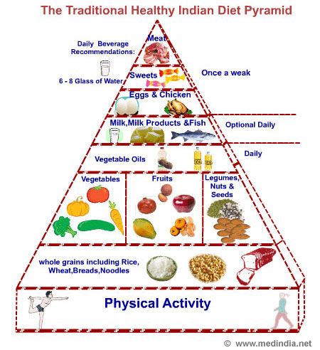 indianfoodpyramid